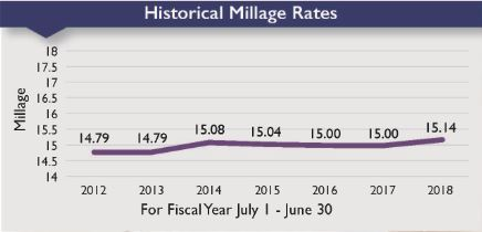 2017 2018 Millage rate