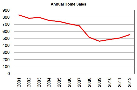Line graph showing the Annual Home Sales from 2001 through 2012.