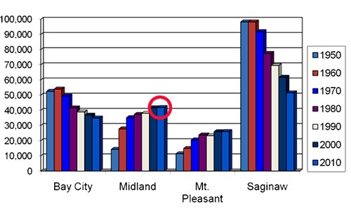 A bar graph displaying the population rise from 1950 through 2010 of Midland, Bay City, Mt. Pleasant