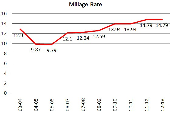 Line graph depicting the Millage Rates since the fiscal year ending in 2004.
