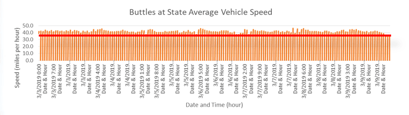 A graph of average vehicle speed on Buttles at State