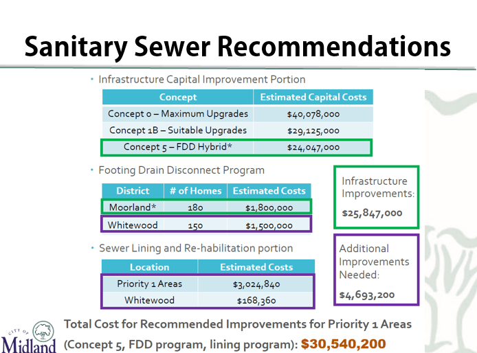 Overall funding of $30.5 million for funding of the sanitary sewer improvements