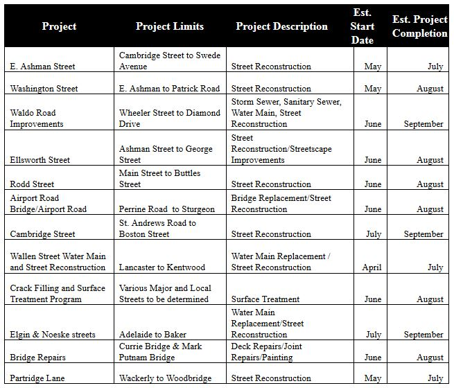 Project Information Table